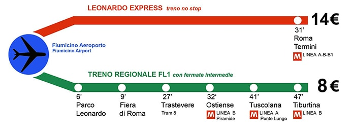 איך להגיע לנמל התעופה של רומא – פיומיצ'ינו